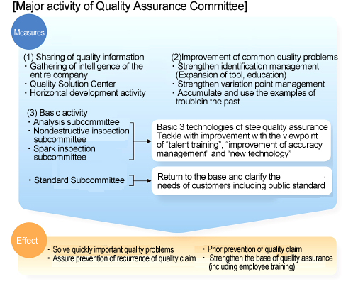 Major activity of Quality Assurance Committee