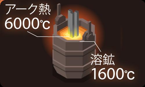 1600℃の超高温画像